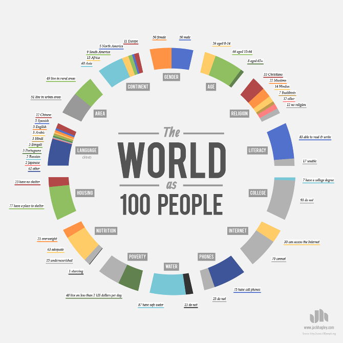 World-as-100-People_3.png